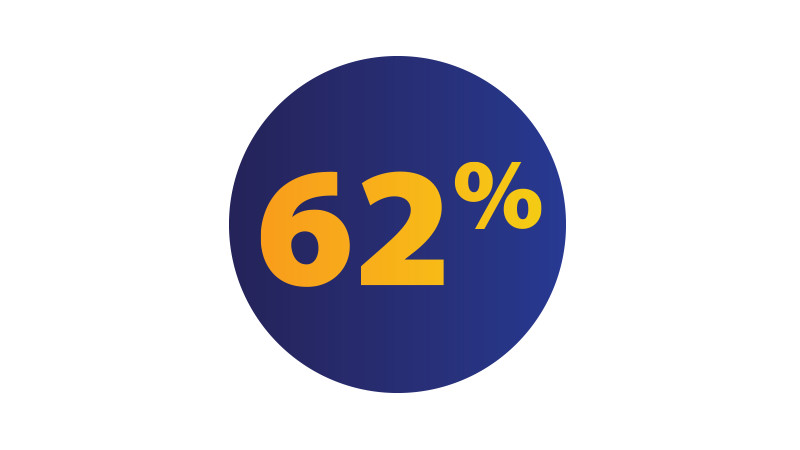Blue circle with 62 percent written inside it.
